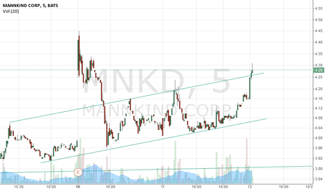 MNKD: $MNKD Breaking out of the channel..