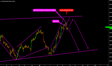 USDCAD: USDCAD sold on first bo, looking for more sell