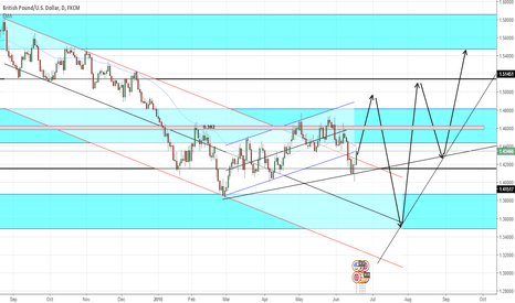 GBPUSD: GU What I Feel It Will Do