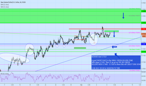 NZDUSD: we are selling at SMALL GREEN SELLERS AREA