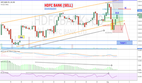 HDFCBANK: HDFC BANK - Channel Breakout (Sell)