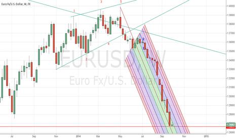 EURUSD: Multi Year view of EURUSD