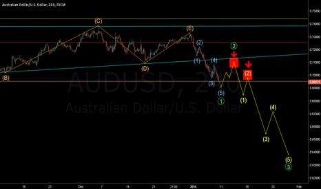 AUDUSD: Elliott Wave forecast possible short signals for AUD/USD