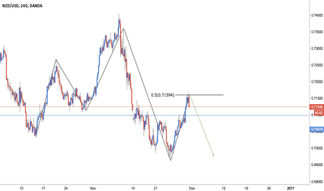 NZDUSD: NZD/USD Bearish 5-0----Follow up