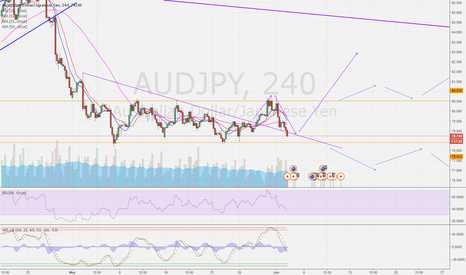 AUDJPY: AUDJPY - wedge or channel ?