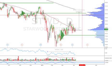 STWD: STWD: Potential time at mode uptrend