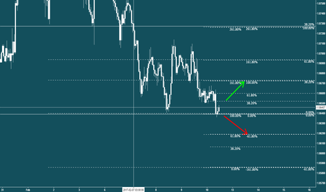 EURUSD: 1.064 to 1.062/1.065 to 1.067 breakout