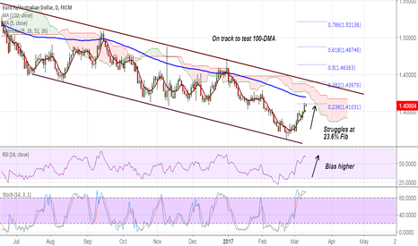 EURAUD: EUR/AUD on track to test 100-DMA at 1.4194, buy dips