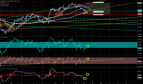 GBPJPY: Attempting LONG on old Resistance Line