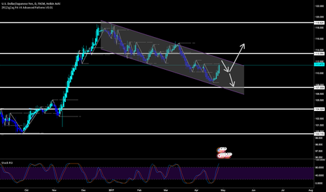 USDJPY: My view of UJ