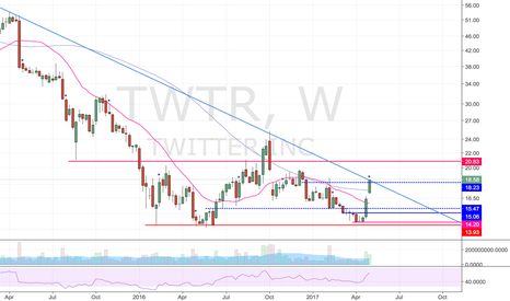 TWTR: On the verge