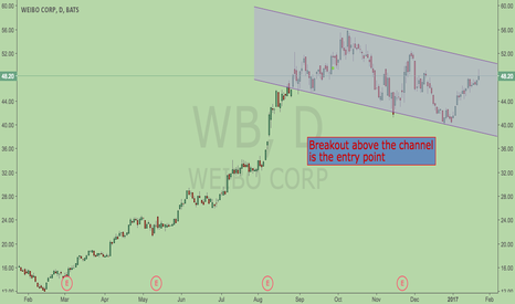 WB: WB is in Channel down pattern