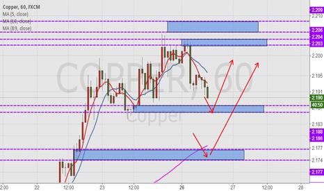 COPPER: Copper, day trading scheme