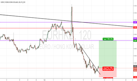 EURHKD: EURHKD : BUY THE BREAKOUT