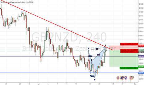 GBPNZD: GBPNZD -- Going Down?