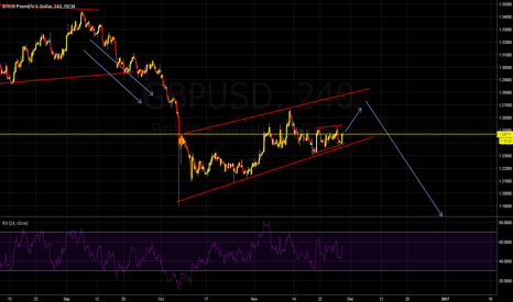 GBPUSD: GBPUSD one more down