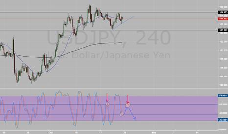 USDJPY: USD/JPY short on 4H
