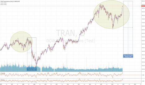 TRAN: 2008 or 2009