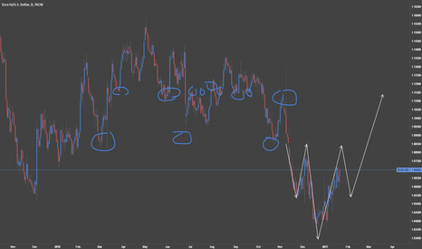 EURUSD: EURUSD Potential Inverse Head and Shoulders Forming on the Daily