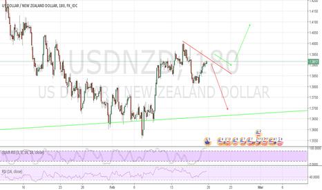 USDNZD: USD/NZD