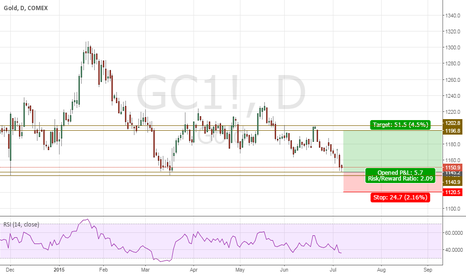 GC1!: What goes down comes up- Gold Buy till 1196.80
