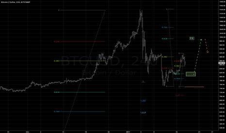 BTCUSD: Long opportunity @ 810