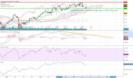 JPM: JP Morgan Chase & Co Weekly (22/2014) Chart Technical Analysis