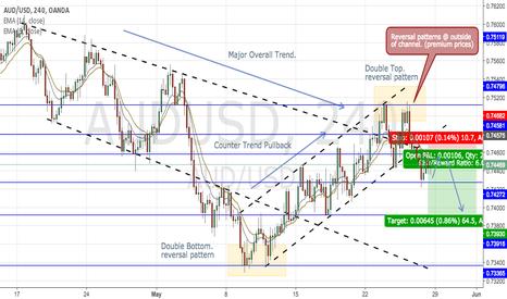 AUDUSD: Aussie Dollar 4hr chart- Massive Risk:Reward