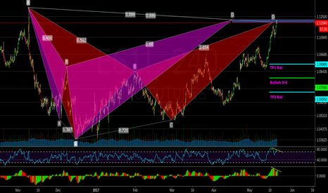 E61!: Euro Futures: Bearish BatShark