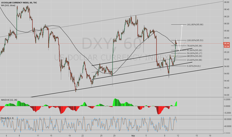 DXY: DXY view