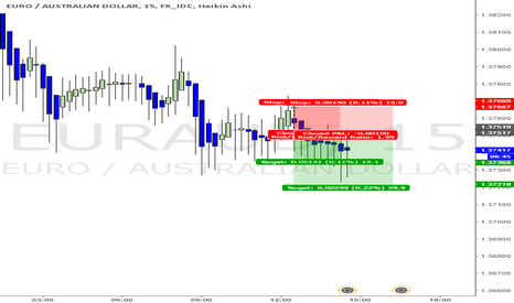 EURAUD: EUR/AUD short trade