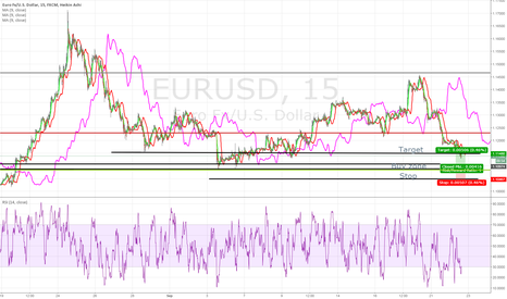 EURUSD: EURUSD nearing buy zone