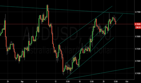 AUDUSD: everything in chart
