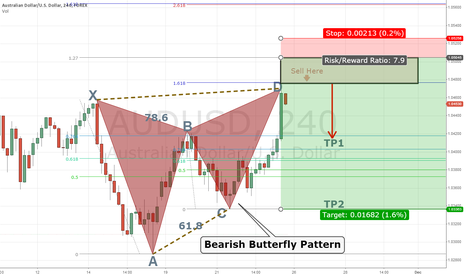 AUDUSD: Forming Bearish Butterfly Pattern