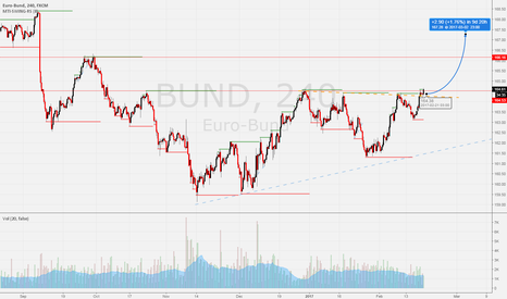 BUND: BUND FUT - HEAD n SHOULDER?