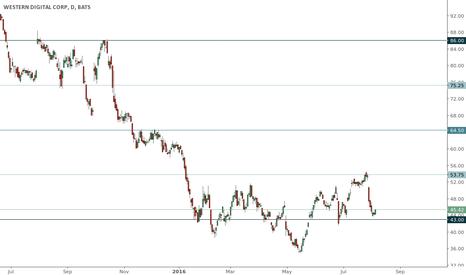 WDC: WDC trading range