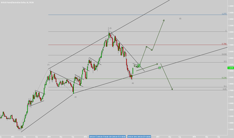 GBPAUD: GBPAUD OHHHH - Big Move to Come