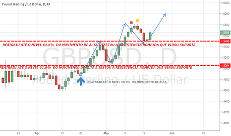 GBPUSD: ANALISE
