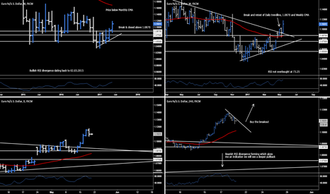 EURUSD: EUR.USD - Buy The Breakout