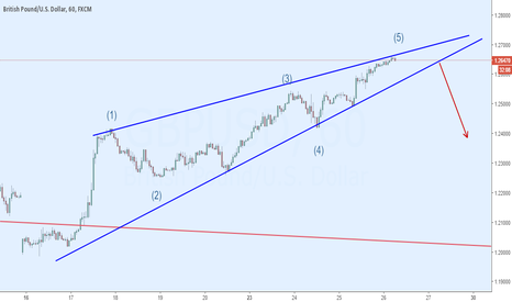 GBPUSD: Rising Wedge: Expecting to fall