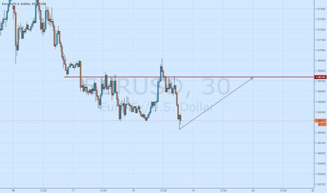 EURUSD: Buy now