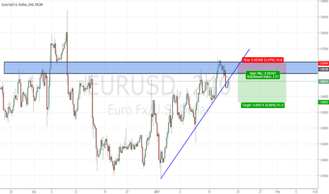 EURUSD: EURUSD : SHORT THE RETEST