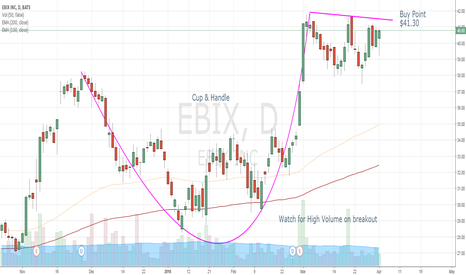 EBIX: Cup & Handle Consolidation Forming on EBIX