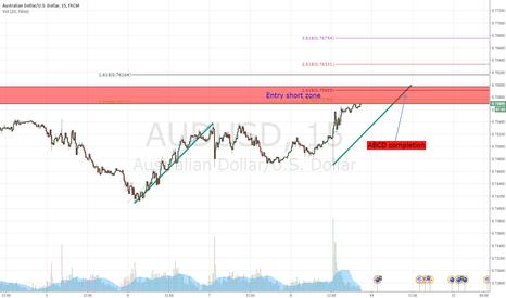 AUDUSD: AUD/USD short potential