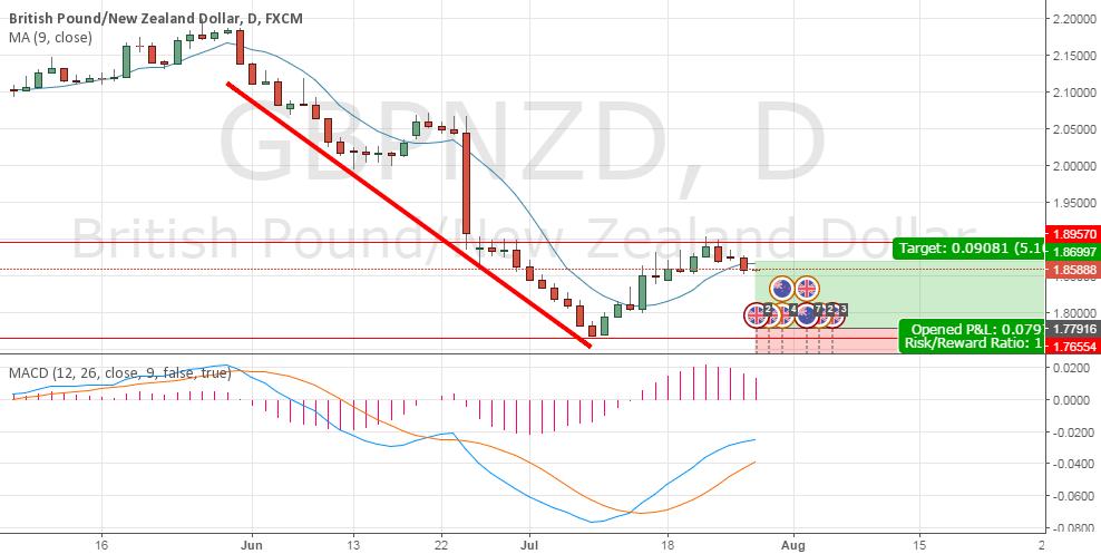 Short Trade GBPNZD