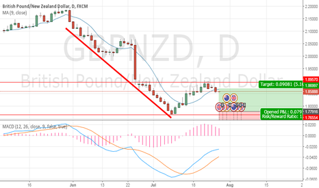 GBPNZD: Short Trade GBPNZD