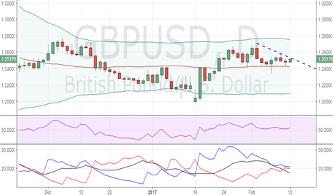 GBPUSD: GBP/USD outlook