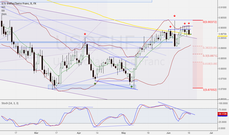 USDCHF: Another bear candle pattern
