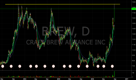 BREW: $BREW short spike tomorrow into 18.50's level