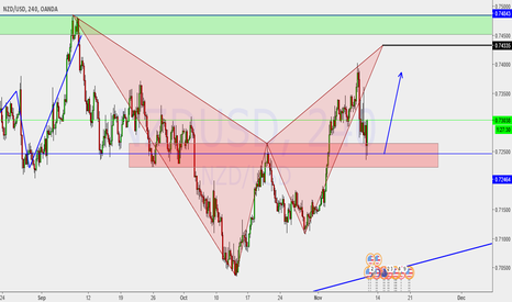 NZDUSD: Possible bearish bat pattern